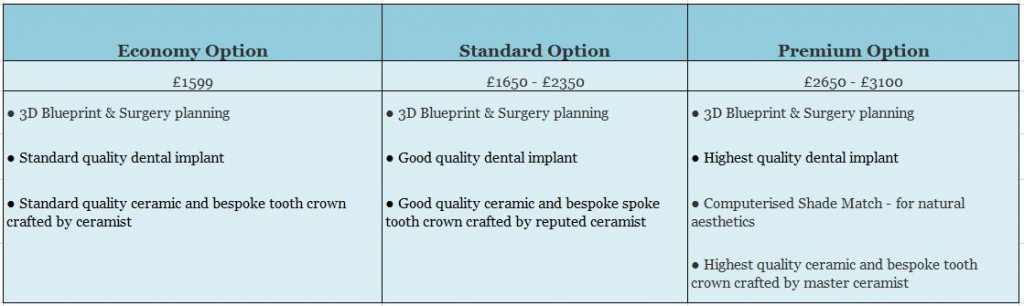 Treatment Plans to Replace Single and Multiple Teeth