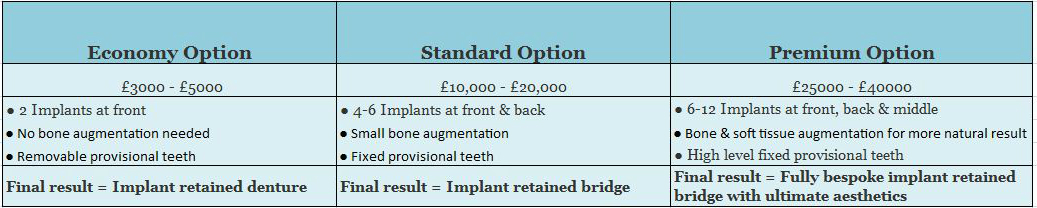 Treatment Plans to Replace All Teeth